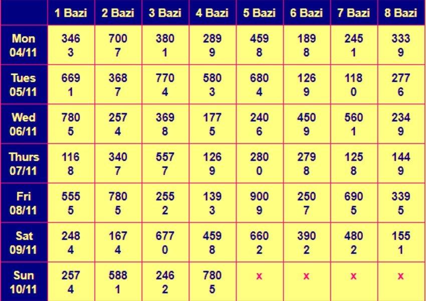 Kolkata FF Fatafat Old Result Chart
